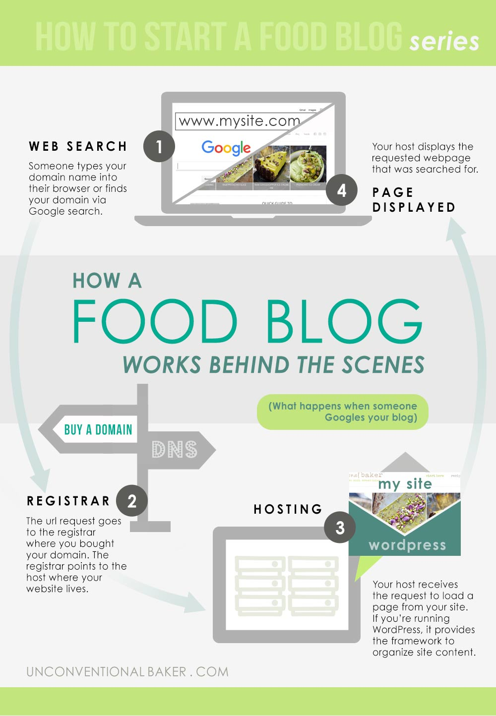 How a food blog works behind the scenes- understanding how your registrar, hosting, and wordpress work together to make your blog appear online